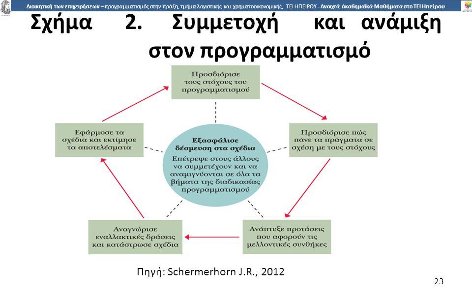 2323 Διοικητική των επιχειρήσεων – προγραμματισμός στην πράξη, τμήμα λογιστικής και χρηματοοικονομικής, ΤΕΙ ΗΠΕΙΡΟΥ - Ανοιχτά Ακαδημαϊκά Μαθήματα στο ΤΕΙ Ηπείρου Σχήµα2.Συµµετοχήκαιανάµιξη στον προγραµµατισµό 23 Πηγή: Schermerhorn J.R., 2012