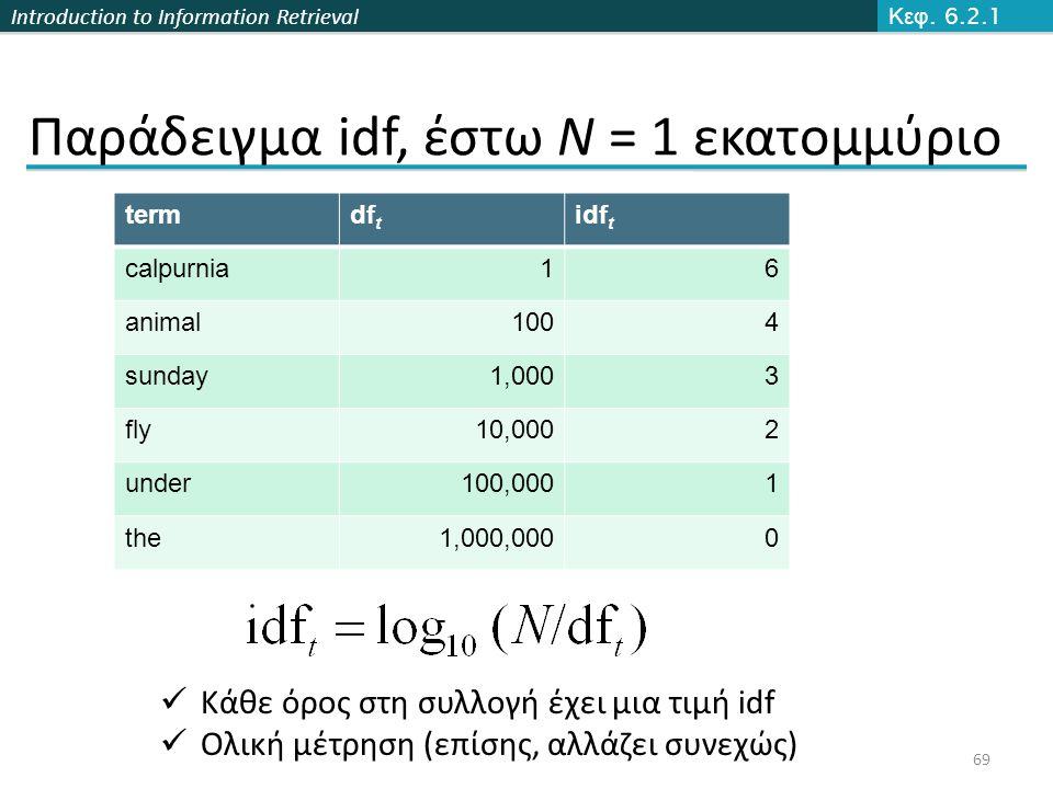 Introduction to Information Retrieval Παράδειγμα idf, έστω N = 1 εκατομμύριο termdf t idf t calpurnia16 animal1004 sunday1,0003 fly10,0002 under100,00