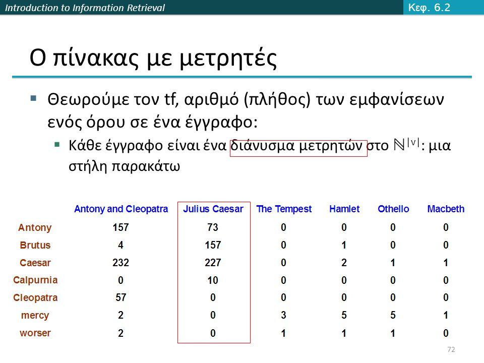 Introduction to Information Retrieval Ο πίνακας με μετρητές  Θεωρούμε τον tf, αριθμό (πλήθος) των εμφανίσεων ενός όρου σε ένα έγγραφο:  Κάθε έγγραφο είναι ένα διάνυσμα μετρητών στο ℕ |v| : μια στήλη παρακάτω Κεφ.