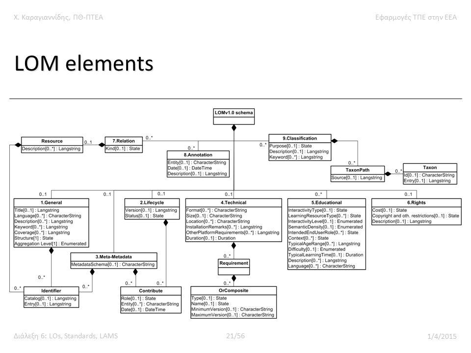 Χ. Καραγιαννίδης, ΠΘ-ΠΤΕΑΕφαρμογές ΤΠΕ στην ΕΕΑ Διάλεξη 6: LOs, Standards, LAMS21/56 1/4/2015 LOM elements