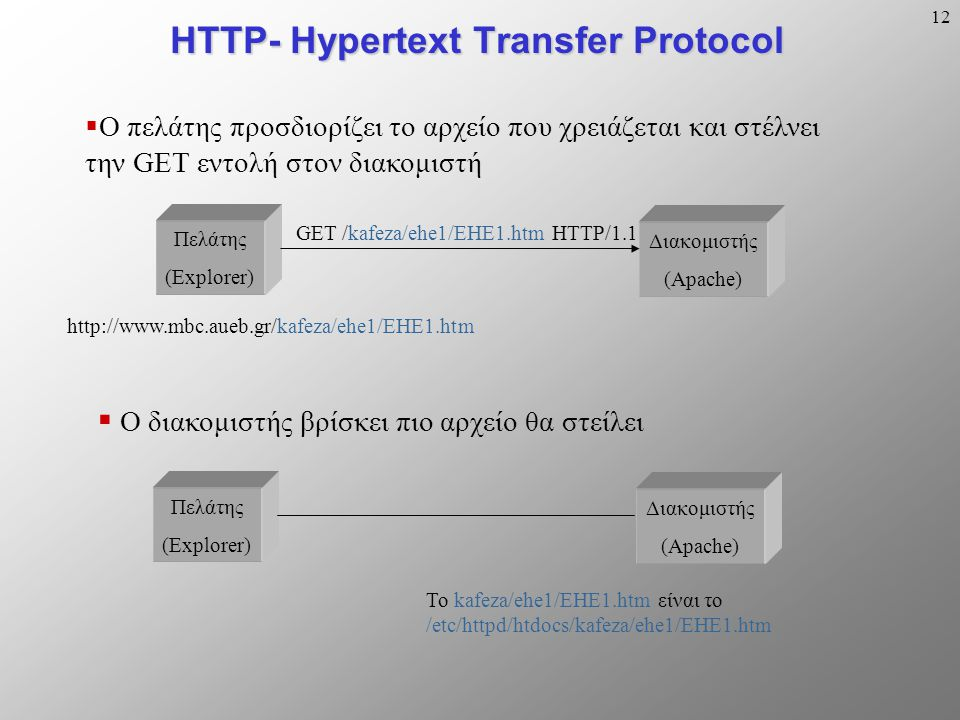 12 HTTP- Hypertext Transfer Protocol Πελάτης (Explorer) Διακομιστής (Apache) http://www.mbc.aueb.gr/kafeza/ehe1/EHE1.htm  Ο πελάτης προσδιορίζει το αρχείο που χρειάζεται και στέλνει την GET εντολή στον διακομιστή GET /kafeza/ehe1/EHE1.htm HTTP/1.1  Ο διακομιστής βρίσκει πιο αρχείο θα στείλει Πελάτης (Explorer) Διακομιστής (Apache) Το kafeza/ehe1/EHE1.htm είναι το /etc/httpd/htdocs/kafeza/ehe1/EHE1.htm