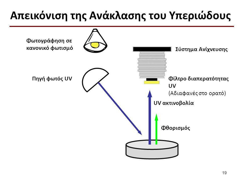 Απεικόνιση της Ανάκλασης του Υπεριώδους 19 Φωτογράφηση σε κανονικό φωτισμό Πηγή φωτός UV Φθορισμός UV ακτινοβολία Φίλτρο διαπερατότητας UV (Αδιαφανές στο ορατό) Σύστημα Ανίχνευσης
