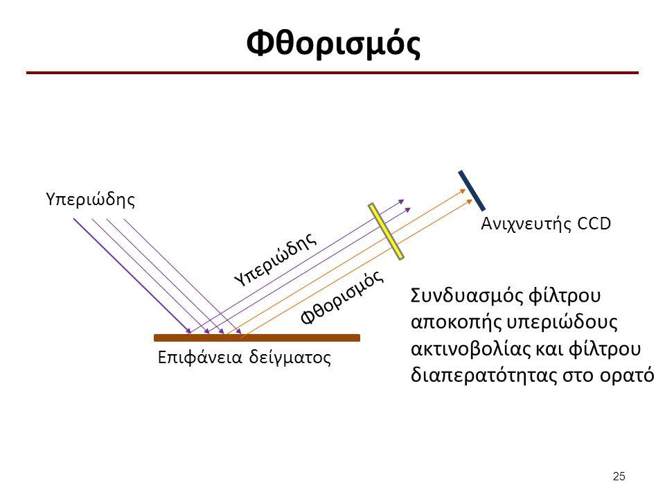 Φθορισμός 25 Συνδυασμός φίλτρου αποκοπής υπεριώδους ακτινοβολίας και φίλτρου διαπερατότητας στο ορατό Υπεριώδης Φθορισμός Ανιχνευτής CCD Επιφάνεια δείγματος