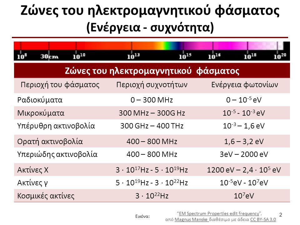 """Ζώνες του ηλεκτρομαγνητικού φάσματος (Ενέργεια - συχνότητα) 2 """"EM Spectrum Properties edit frequency"""", EM Spectrum Properties edit frequency από Magnu"""
