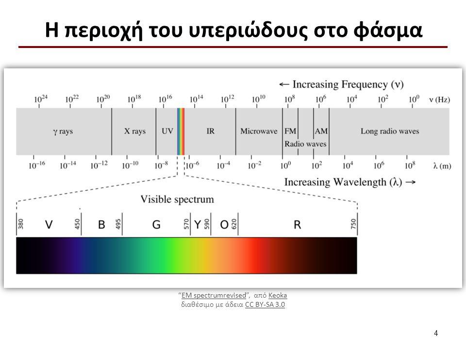 H περιοχή του υπεριώδους στο φάσμα 4 EM spectrumrevised , από KeokaEM spectrumrevisedKeoka διαθέσιμο με άδεια CC BY-SA 3.0CC BY-SA 3.0