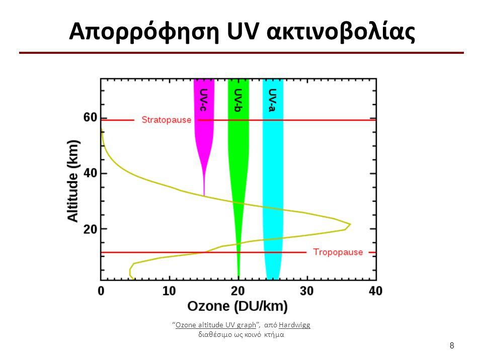 """Απορρόφηση UV ακτινοβολίας 8 """"Ozone altitude UV graph"""", από HardwiggOzone altitude UV graphHardwigg διαθέσιμο ως κοινό κτήμα"""