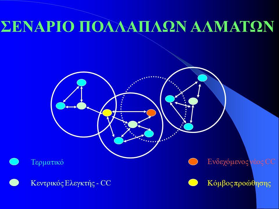 ΣΕΝΑΡΙΟ ΠΟΛΛΑΠΛΩΝ ΑΛΜΑΤΩΝ Τερματικό Κεντρικός Ελεγκτής - CC Ενδεχόμενος νέος CC Κόμβος προώθησης