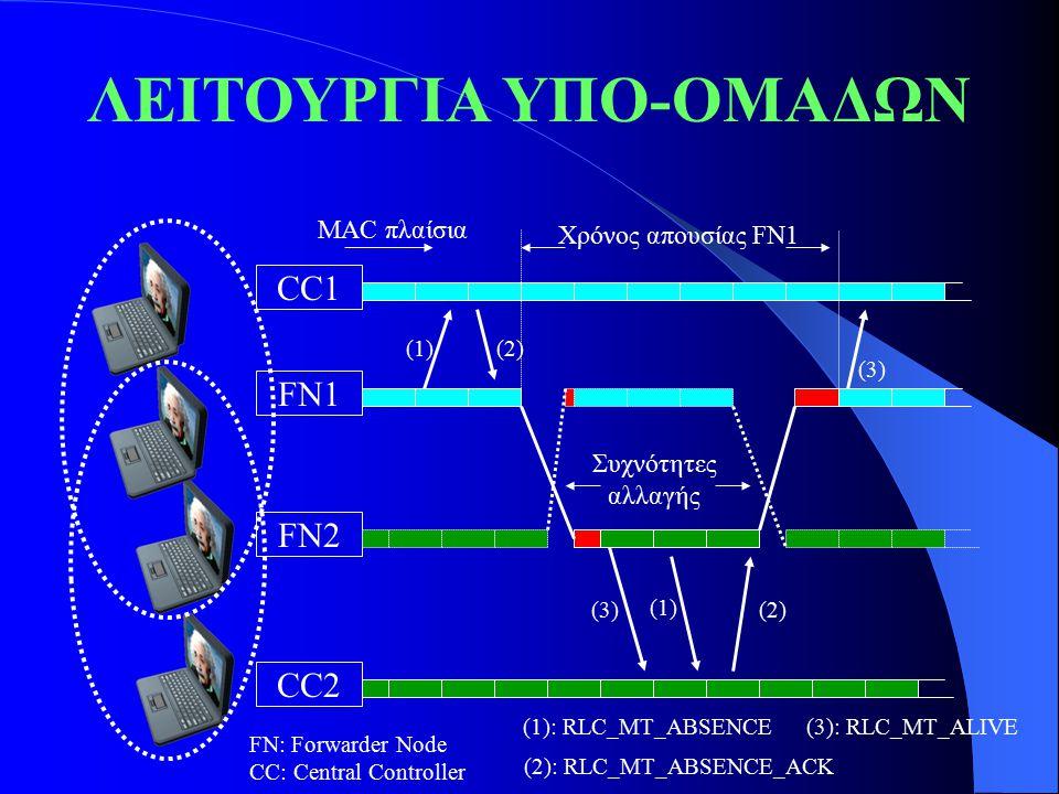 ΛΕΙΤΟΥΡΓΙΑ ΥΠΟ-ΟΜΑΔΩΝ CC1 CC2 FN2 FN1 (1)(2) ΜΑC πλαίσια Χρόνος απουσίας FN1 (3) Συχνότητες αλλαγής (3) (1) (2) FN: Forwarder Node CC: Central Control