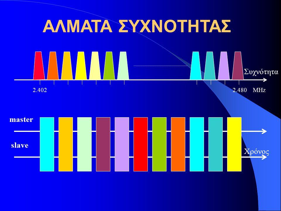 2.402 2.480 MHz ΑΛΜΑΤΑ ΣΥΧΝΟΤΗΤΑΣ master slave Συχνότητα Χρόνος