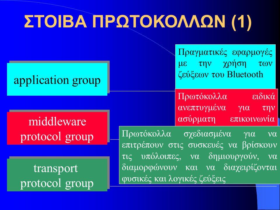 ΣΤΟΙΒΑ ΠΡΩΤΟΚΟΛΛΩΝ (1) application group middleware protocol group middleware protocol group transport protocol group transport protocol group Πραγματ