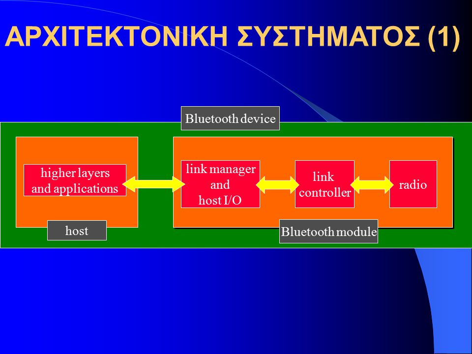 ΑΡΧΙΤΕΚΤΟΝΙΚΗ ΣΥΣΤΗΜΑΤΟΣ (1) higher layers and applications link manager and host I/O link controller radio Bluetooth module host Bluetooth device