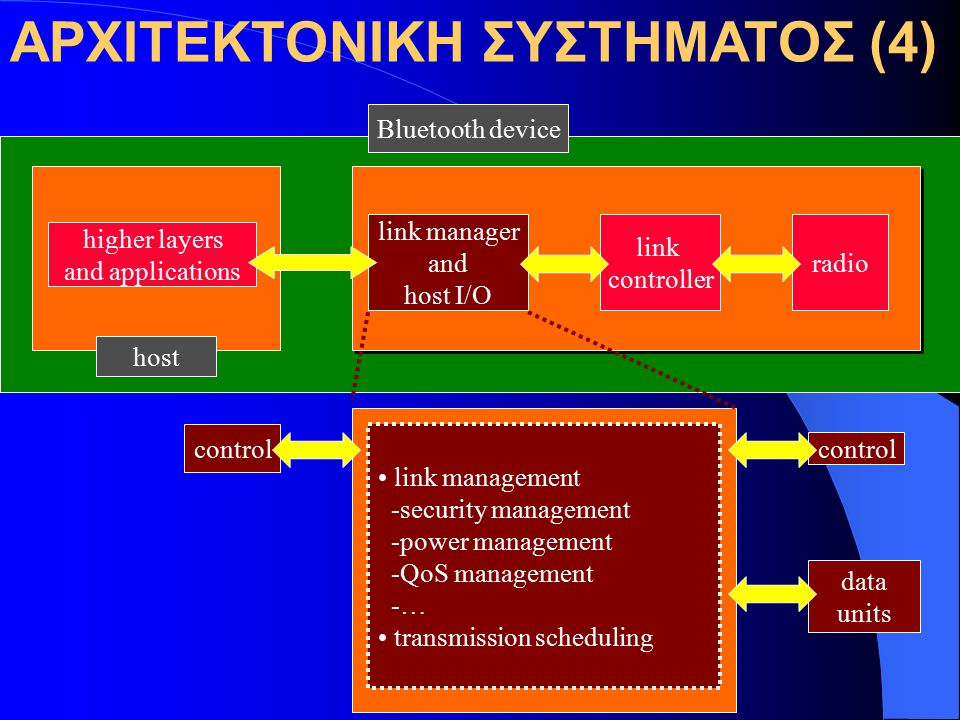 ΑΡΧΙΤΕΚΤΟΝΙΚΗ ΣΥΣΤΗΜΑΤΟΣ (4) higher layers and applications link manager and host I/O link controller radio host Bluetooth device link management -security management -power management -QoS management -… transmission scheduling control data units control