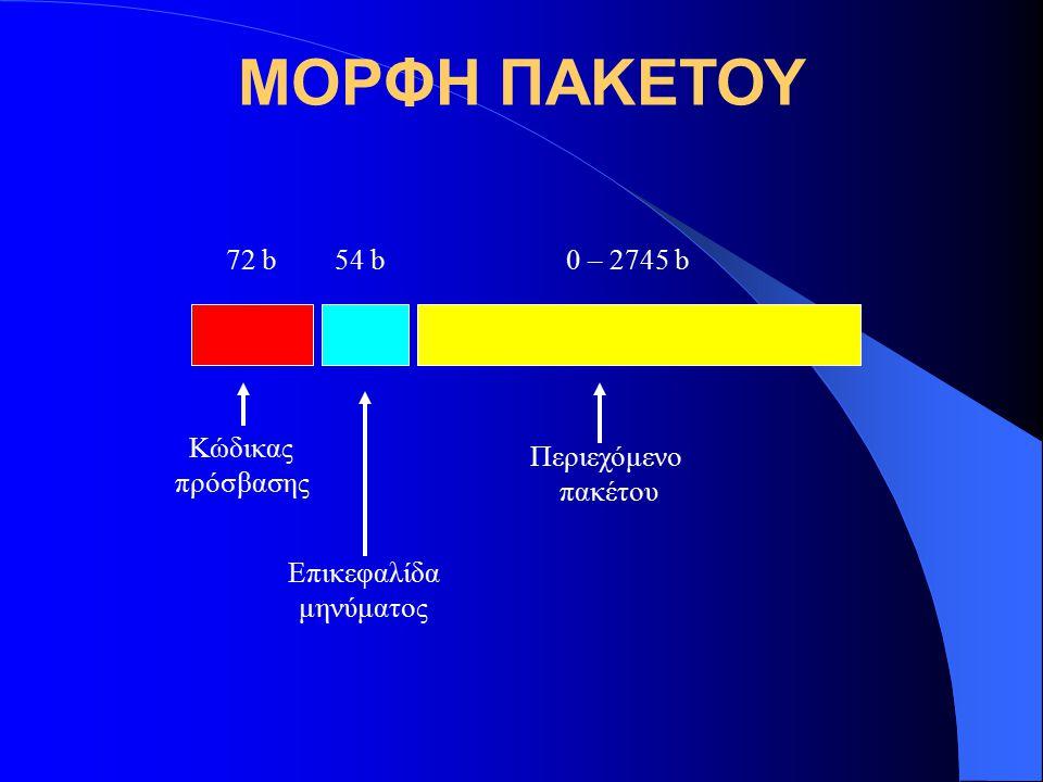 ΜΟΡΦΗ ΠΑΚΕΤΟΥ 72 b 54 b 0 – 2745 b Κώδικας πρόσβασης Επικεφαλίδα μηνύματος Περιεχόμενο πακέτου