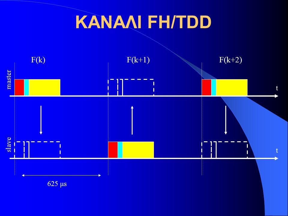 ΚΑΝΑΛΙ FH/TDD master slave 625 μs t t F(k) F(k+1) F(k+2)