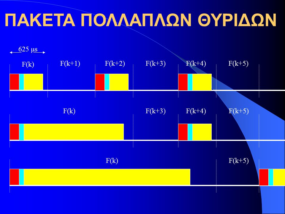ΠΑΚΕΤΑ ΠΟΛΛΑΠΛΩΝ ΘΥΡΙΔΩΝ F(k) F(k+3) F(k+5) F(k+1) F(k+4) F(k+2) 625 μs