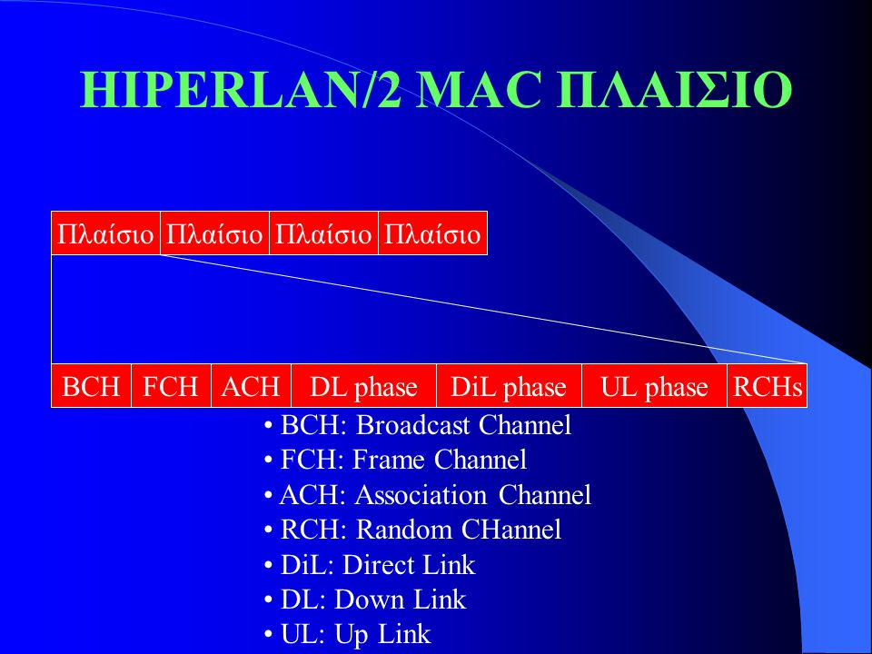 HIPERLAN/2 MAC ΠΛΑΙΣΙΟ Πλαίσιο BCHFCHACHRCHsUL phaseDL phaseDiL phase BCH: Broadcast Channel FCH: Frame Channel ACH: Association Channel RCH: Random CHannel DiL: Direct Link DL: Down Link UL: Up Link