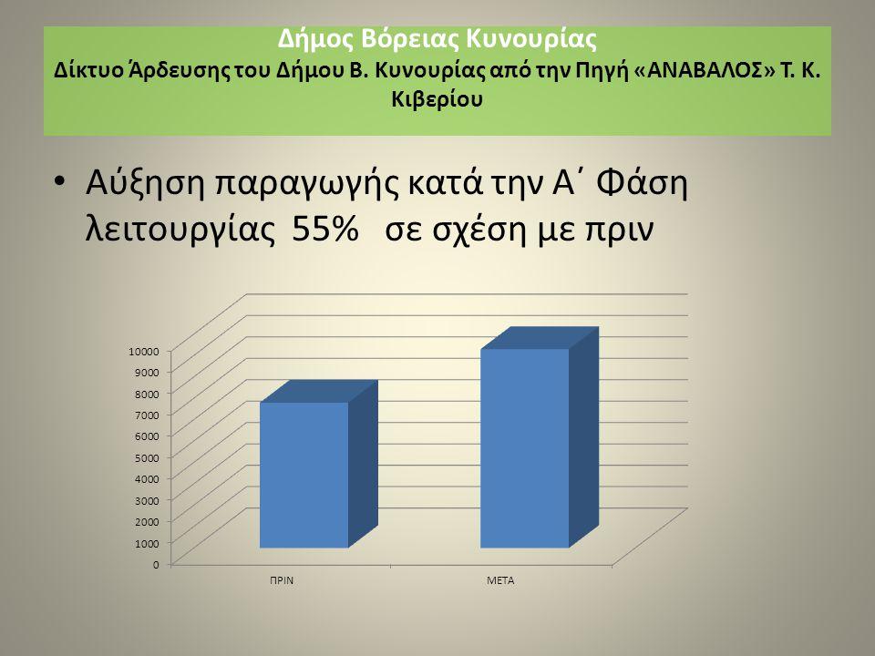 Αύξηση παραγωγής κατά την Α΄ Φάση λειτουργίας 55% σε σχέση με πριν Δήμος Βόρειας Κυνουρίας Δίκτυο Άρδευσης του Δήμου Β.