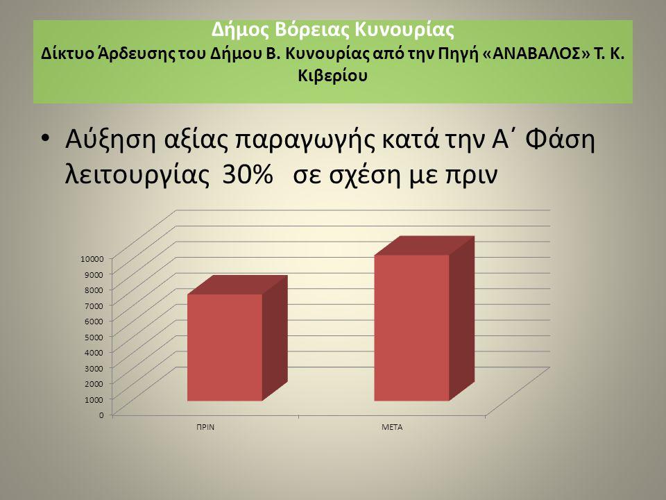 Αύξηση αξίας παραγωγής κατά την Α΄ Φάση λειτουργίας 30% σε σχέση με πριν