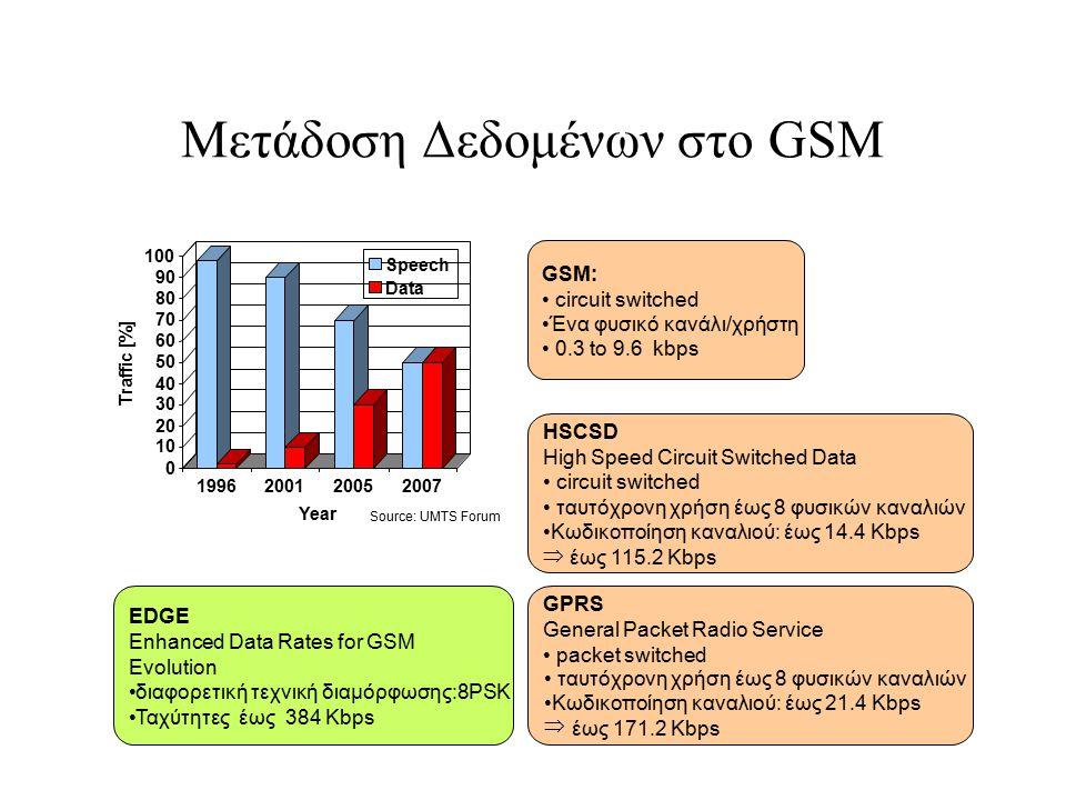Μετάδοση Δεδομένων στο GSM 0 10 20 30 40 50 60 70 80 90 100 Traffic [%] 1996200120052007 Year Speech Data GSM: circuit switched Ένα φυσικό κανάλι/χρήσ
