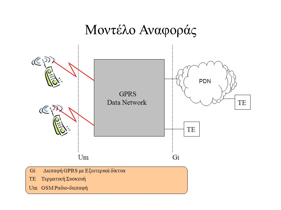 GPRS Data Network Um PDN TE Gi TE GiΔιεπαφή GPRS με Εξωτερικά δίκτυα TEΤερματική Συσκευή UmGSM Ραδιο-διεπαφή Μοντέλο Αναφοράς