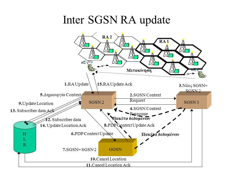 Inter SGSN RA update SGSN 2SGSN 1 GGSN HLRHLR 2.SGSN Context Request 3.Νέος SGSN= SGSN 2 4.SGSN Context Response 5.Δημιουργία Context 6.PDP Context Up