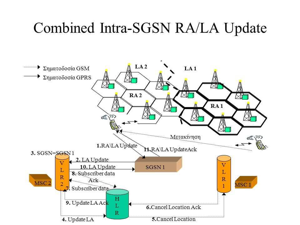 Combined Intra-SGSN RA/LA Update SGSN 1 Μετακίνηση 1.RA\LA Update 11.RA\LA UpdateAck RA 2 RA 1 LA 2 LA 1 VLR2VLR2 VLR1VLR1 MSC 1 HLRHLR 3. SGSN=SGSN 1