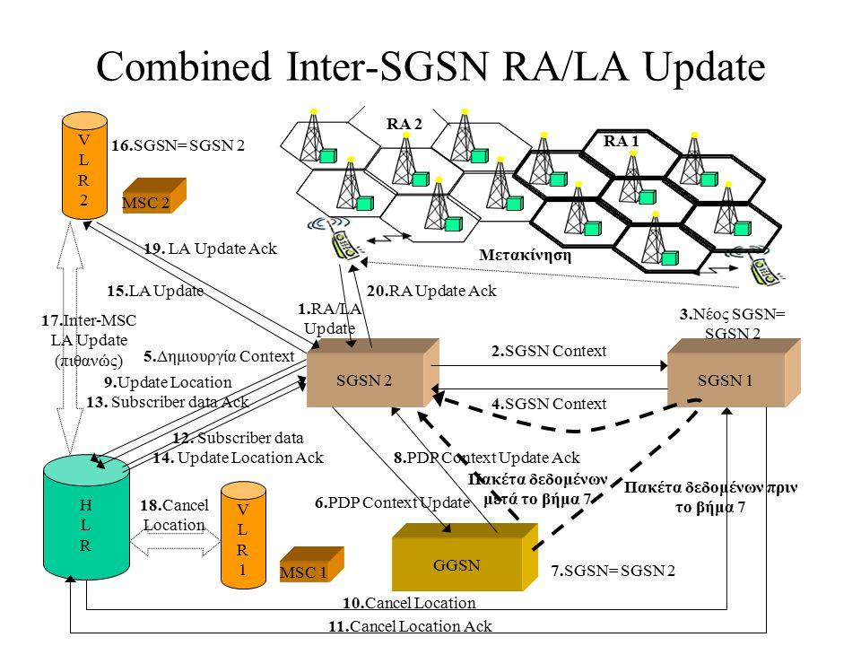 Combined Inter-SGSN RA/LA Update VLR2VLR2 SGSN 2SGSN 1 GGSN HLRHLR 1.RA/LA Update 2.SGSN Context 3.Νέος SGSN= SGSN 2 4.SGSN Context 5.Δημιουργία Conte