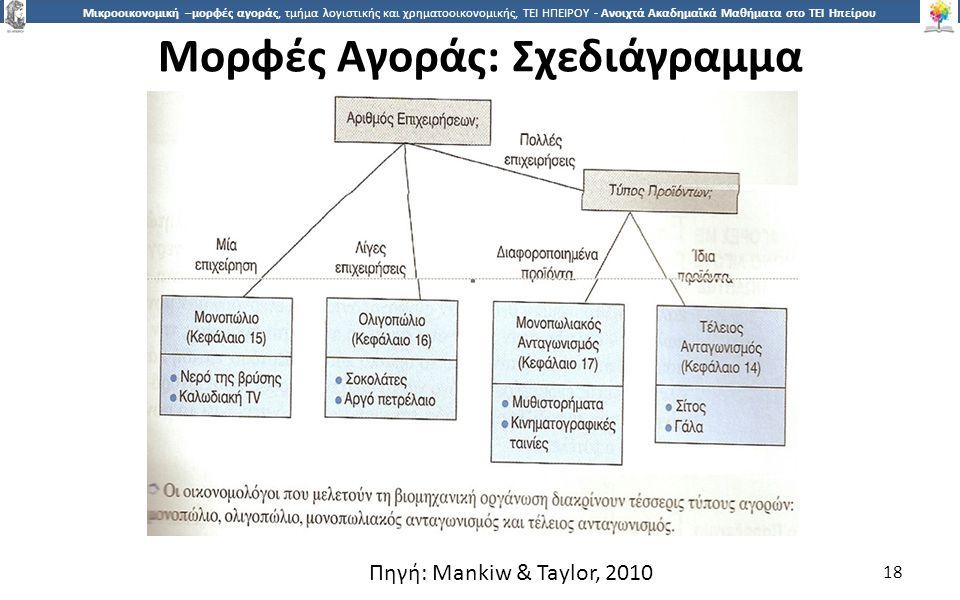 1818 Μικροοικονομική –μορφές αγοράς, τμήμα λογιστικής και χρηματοοικονομικής, ΤΕΙ ΗΠΕΙΡΟΥ - Ανοιχτά Ακαδημαϊκά Μαθήματα στο ΤΕΙ Ηπείρου Μορφές Αγοράς: Σχεδιάγραµµα 18 Πηγή: Mankiw & Taylor, 2010