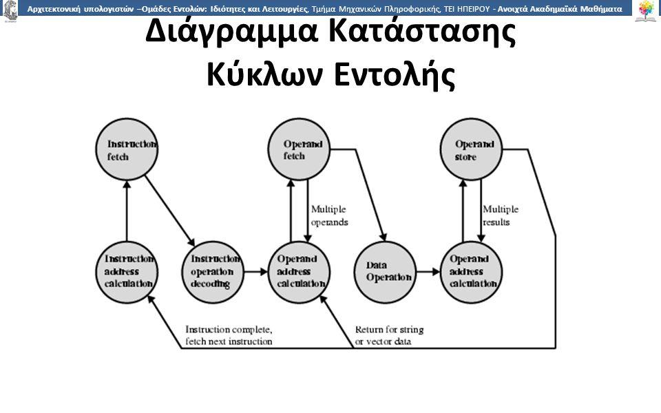 8 Αρχιτεκτονική υπολογιστών –Ομάδες Εντολών: Ιδιότητες και Λειτουργίες, Τμήμα Μηχανικών Πληροφορικής, ΤΕΙ ΗΠΕΙΡΟΥ - Ανοιχτά Ακαδημαϊκά Μαθήματα στο ΤΕΙ Ηπείρου Διάγραμμα Κατάστασης Κύκλων Εντολής
