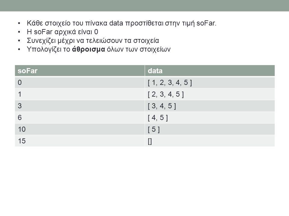 soFardata 0[ 1, 2, 3, 4, 5 ] 1[ 2, 3, 4, 5 ] 3[ 3, 4, 5 ] 6[ 4, 5 ] 10[ 5 ] 15[] Κάθε στοιχείο του πίνακα data προστίθεται στην τιμή soFar.