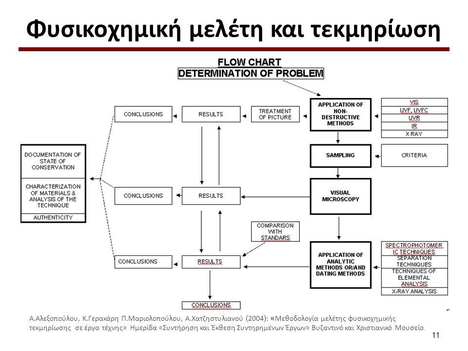 Φυσικοχημική μελέτη και τεκμηρίωση Α.Αλεξοπούλου, Κ.Γερακάρη Π.Μαριολοπούλου, Α.Χατζηστυλιανού ( 2004 ) : «Μεθοδολογία μελέτης φυσικοχημικής τεκμηρίωσ