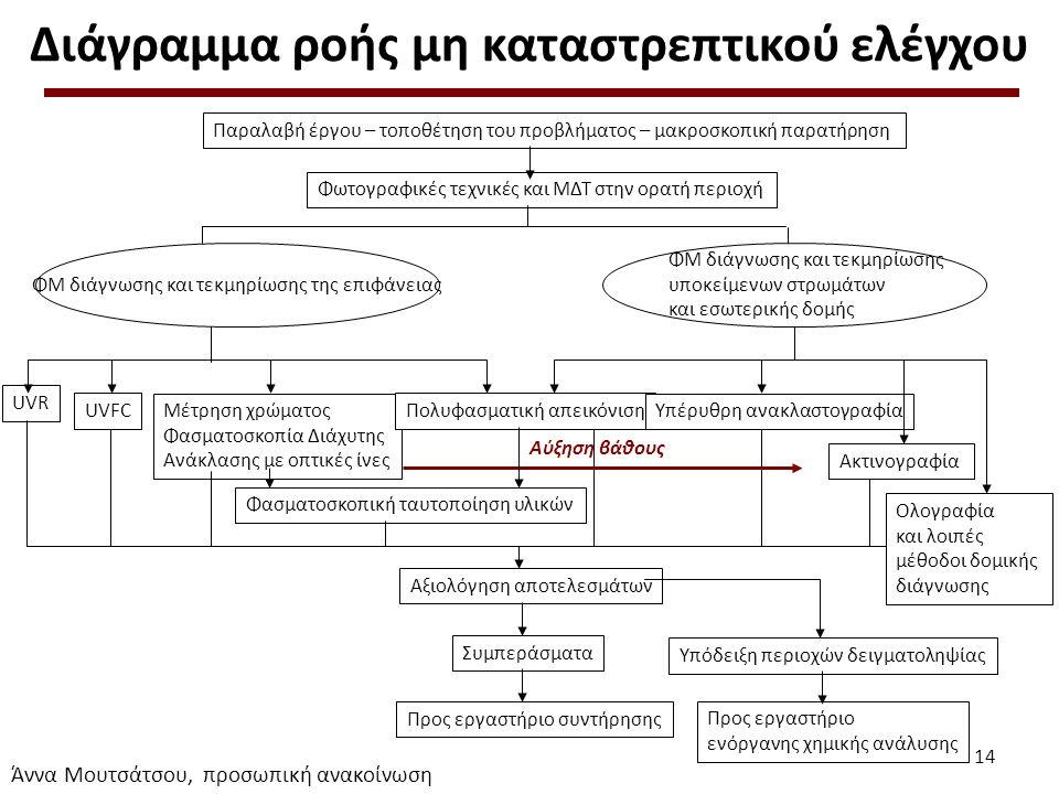 Διάγραμμα ροής μη καταστρεπτικού ελέγχου UVR Παραλαβή έργου – τοποθέτηση του προβλήματος – μακροσκοπική παρατήρηση Φωτογραφικές τεχνικές και ΜΔΤ στην