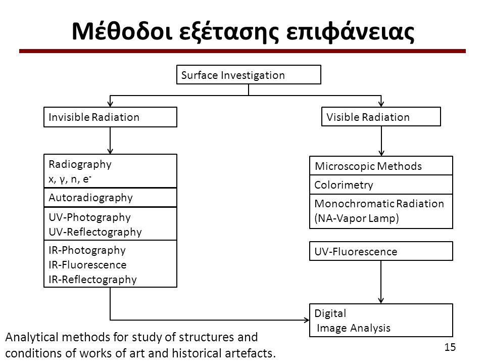 Μέθοδοι εξέτασης επιφάνειας Analytical methods for study of structures and conditions of works of art and historical artefacts. Surface Investigation