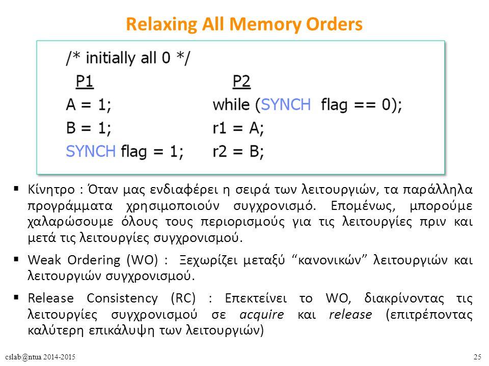 25cslab@ntua 2014-2015 Relaxing All Memory Orders  Κίνητρο : Όταν μας ενδιαφέρει η σειρά των λειτουργιών, τα παράλληλα προγράμματα χρησιμοποιούν συγχρονισμό.