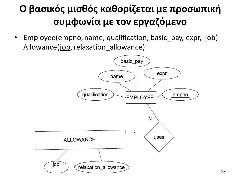 Ο βασικός μισθός καθορίζεται με προσωπική συμφωνία με τον εργαζόμενο Employee(empno, name, qualification, basic_pay, expr, job) Allowance(job, relaxation_allowance) 23