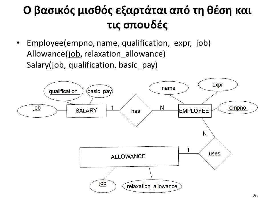 Ο βασικός μισθός εξαρτάται από τη θέση και τις σπουδές Employee(empno, name, qualification, expr, job) Allowance(job, relaxation_allowance) Salary(job