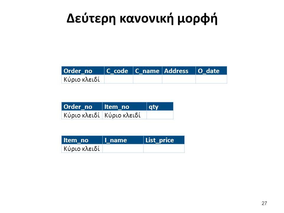 Δεύτερη κανονική μορφή Order_noC_codeC_nameAddressO_date Κύριο κλειδί Order_noItem_noqty Κύριο κλειδί Item_noI_nameList_price Κύριο κλειδί 27