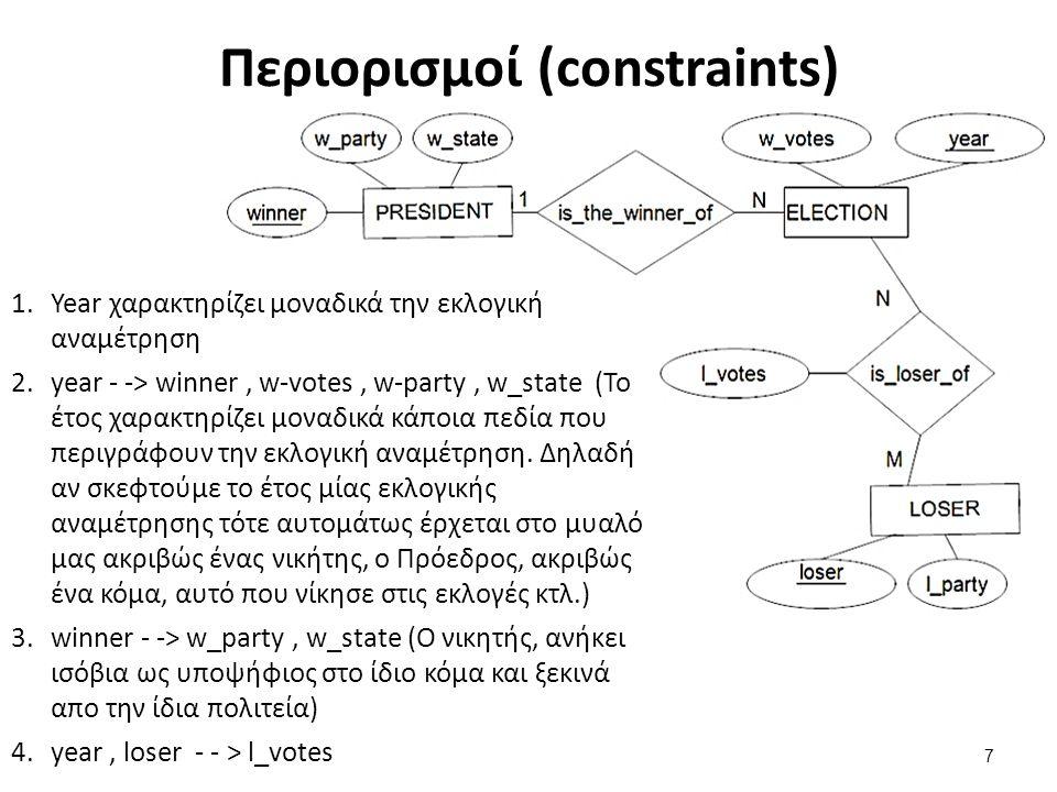 Περιορισμοί (constraints) 1.Year χαρακτηρίζει μοναδικά την εκλογική αναμέτρηση 2.year - -> winner, w-votes, w-party, w_state (Το έτος χαρακτηρίζει μοναδικά κάποια πεδία που περιγράφουν την εκλογική αναμέτρηση.