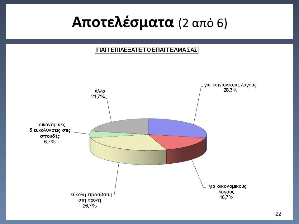 Αποτελέσματα (2 από 6) 22