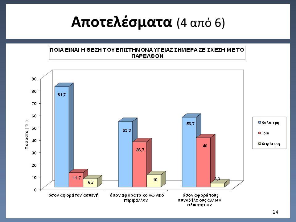 Αποτελέσματα (4 από 6) 24