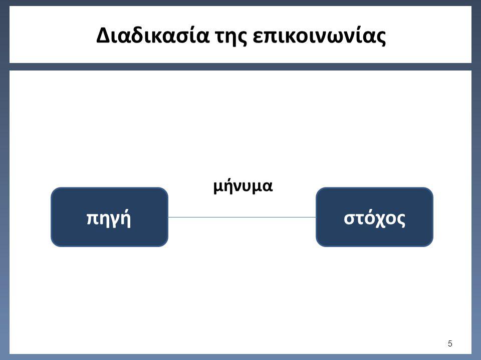 Διαδικασία της επικοινωνίας μήνυμα πηγήστόχος 5