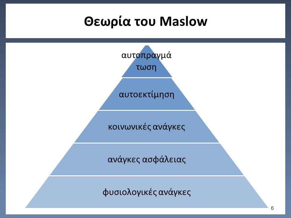 Θεωρία του Maslow αυτοπραγμά τωση αυτοεκτίμηση κοινωνικές ανάγκες ανάγκες ασφάλειας φυσιολογικές ανάγκες 6