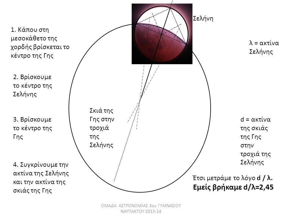 λ = ακτίνα Σελήνης d = ακτίνα της σκιάς της Γης στην τροχιά της Σελήνης Σκιά της Γης στην τροχιά της Σελήνης Σελήνη 1. Κάπου στη μεσοκάθετο της χορδής