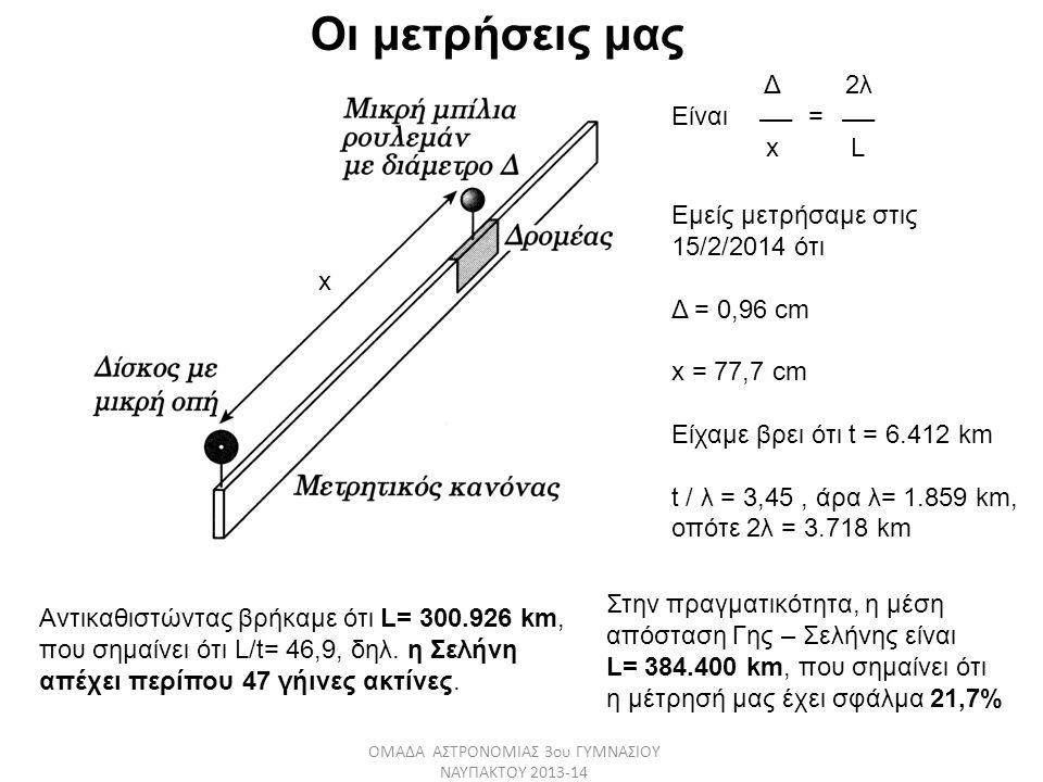 x Δ 2λ Είναι = x L Εμείς μετρήσαμε στις 15/2/2014 ότι Δ = 0,96 cm x = 77,7 cm Είχαμε βρει ότι t = 6.412 km t / λ = 3,45, άρα λ= 1.859 km, οπότε 2λ = 3