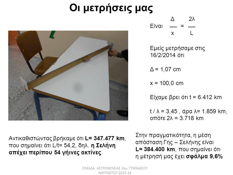 Δ 2λ Είναι = x L Εμείς μετρήσαμε στις 16/2/2014 ότι Δ = 1,07 cm x = 100,0 cm Είχαμε βρει ότι t = 6.412 km t / λ = 3,45, άρα λ= 1.859 km, οπότε 2λ = 3.
