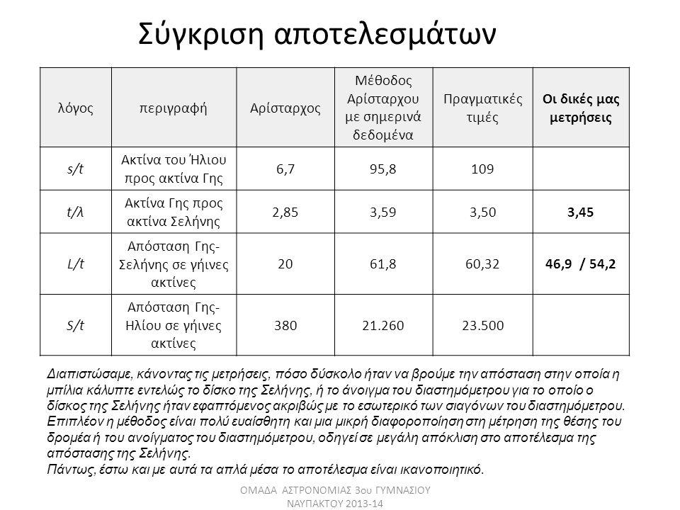 Σύγκριση αποτελεσμάτων λόγοςπεριγραφήΑρίσταρχος Μέθοδος Αρίσταρχου με σημερινά δεδομένα Πραγματικές τιμές Οι δικές μας μετρήσεις s/t Ακτίνα του Ήλιου