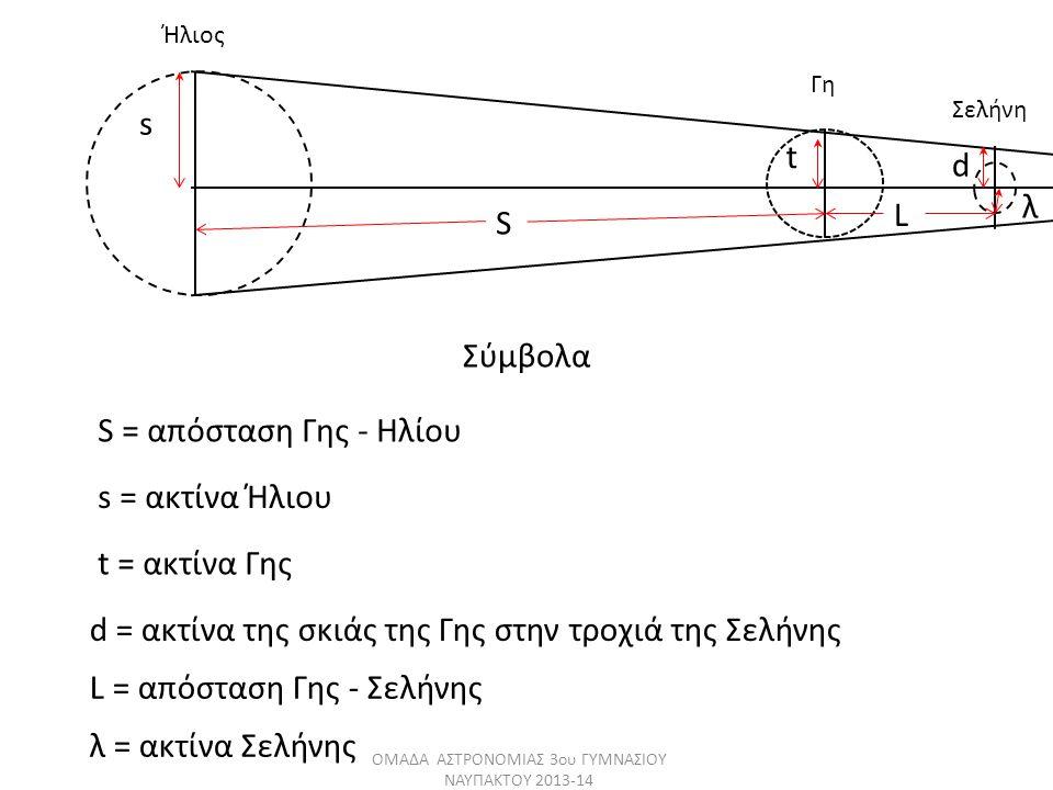 Σύμβολα S L s t d λ S = απόσταση Γης - Ηλίου s = ακτίνα Ήλιου t = ακτίνα Γης L = απόσταση Γης - Σελήνης λ = ακτίνα Σελήνης d = ακτίνα της σκιάς της Γη
