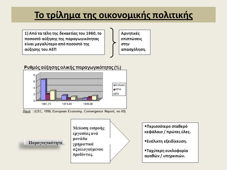 Το τρίλημα της οικονομικής πολιτικής 1) Από τα τέλη της δεκαετίας του 1960, το ποσοστό αύξησης της παραγωγικότητας είναι μεγαλύτερο από ποσοστό της αύξησης του ΑΕΠ Αρνητικές επιπτώσεις στην απασχόληση.