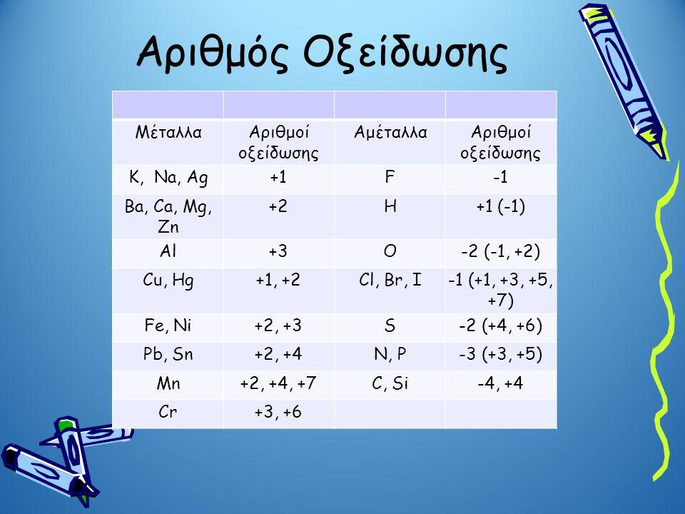 Αριθμός Οξείδωσης ΜέταλλαΑριθμοί οξείδωσης ΑμέταλλαΑριθμοί οξείδωσης K, Na, Ag+1F Ba, Ca, Mg, Zn +2H+1 (-1) Al+3O-2 (-1, +2) Cu, Hg+1, +2Cl, Br, I-1 (