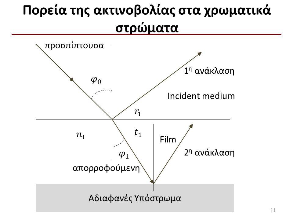 Αδιαφανές Υπόστρωμα Πορεία της ακτινοβολίας στα χρωματικά στρώματα 11 Film προσπίπτουσα απορροφούμενη 1 η ανάκλαση 2 η ανάκλαση Incident medium